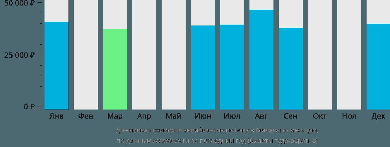Динамика стоимости авиабилетов из Баку в Малагу по месяцам