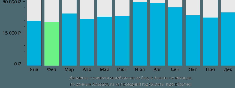 Динамика стоимости авиабилетов из Баку в Алматы по месяцам