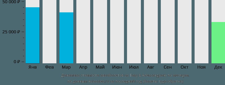Динамика стоимости авиабилетов из Баку в Александрию по месяцам