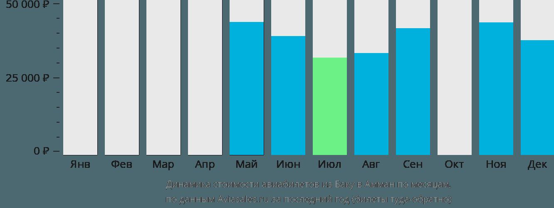 Динамика стоимости авиабилетов из Баку в Амман по месяцам