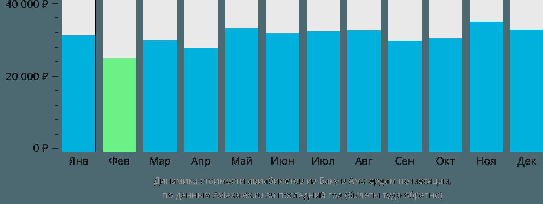 Динамика стоимости авиабилетов из Баку в Амстердам по месяцам