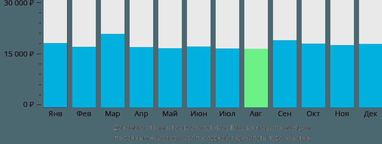 Динамика стоимости авиабилетов из Баку в Анкару по месяцам