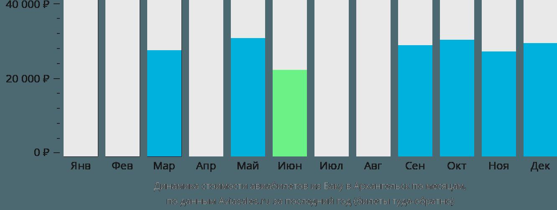 Динамика стоимости авиабилетов из Баку в Архангельск по месяцам