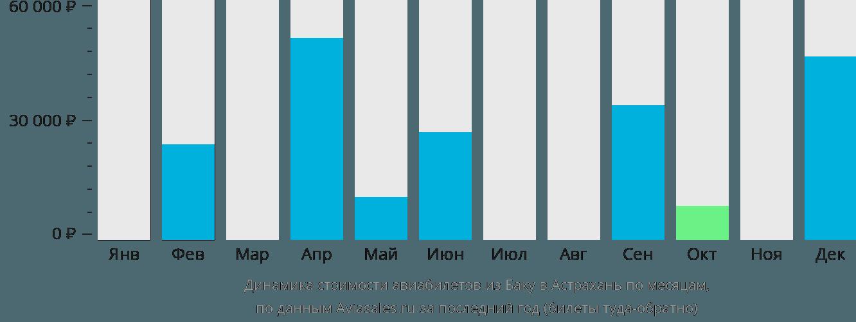Динамика стоимости авиабилетов из Баку в Астрахань по месяцам