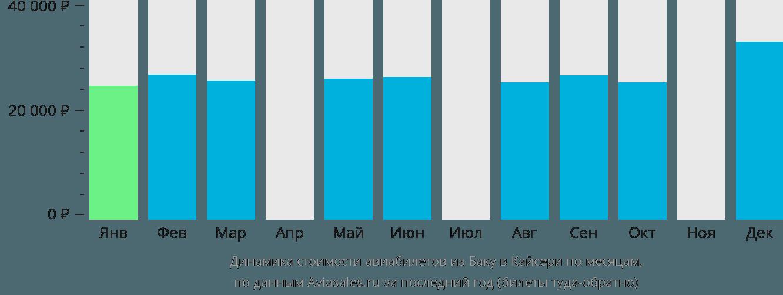 Динамика стоимости авиабилетов из Баку в Кайсери по месяцам
