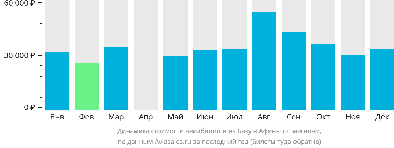 Динамика стоимости авиабилетов из Баку в Афины по месяцам