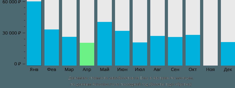 Динамика стоимости авиабилетов из Баку в Австрию по месяцам