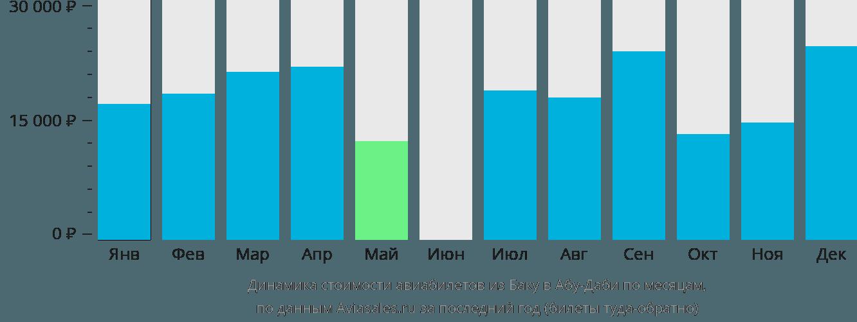 Динамика стоимости авиабилетов из Баку в Абу-Даби по месяцам