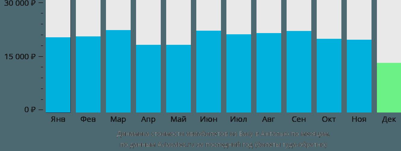Динамика стоимости авиабилетов из Баку в Анталью по месяцам