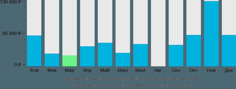 Динамика стоимости авиабилетов из Баку в Азербайджан по месяцам
