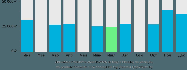 Динамика стоимости авиабилетов из Баку в Манаму по месяцам