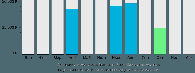 Динамика стоимости авиабилетов из Баку в Барнаул по месяцам