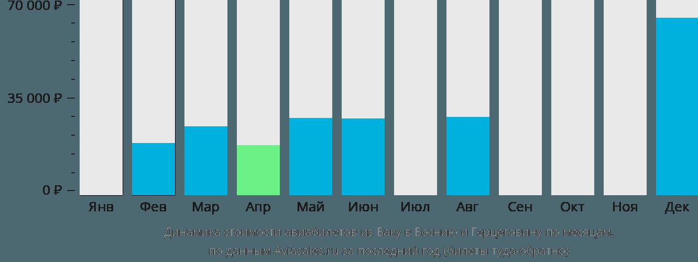 Динамика стоимости авиабилетов из Баку в Боснию и Герцеговину по месяцам