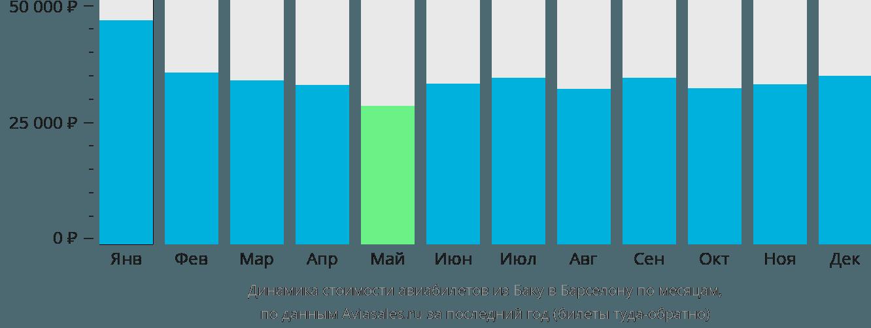 Динамика стоимости авиабилетов из Баку в Барселону по месяцам