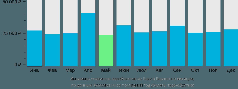 Динамика стоимости авиабилетов из Баку в Берлин по месяцам