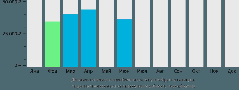 Динамика стоимости авиабилетов из Баку в Бейрут по месяцам