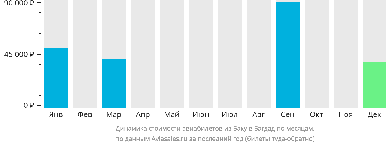 Динамика стоимости авиабилетов из Баку в Багдад по месяцам