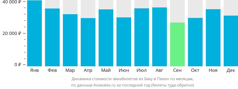 Динамика стоимости авиабилетов из Баку в Пекин по месяцам