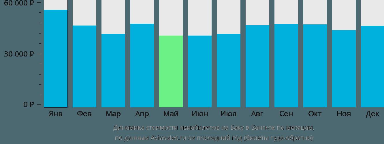 Динамика стоимости авиабилетов из Баку в Бангкок по месяцам