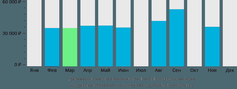Динамика стоимости авиабилетов из Баку в Болонью по месяцам