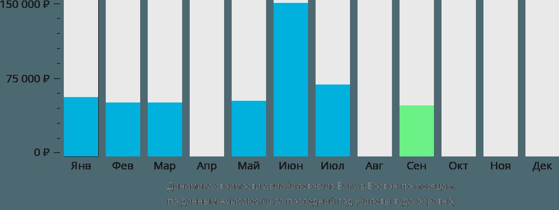Динамика стоимости авиабилетов из Баку в Бостон по месяцам