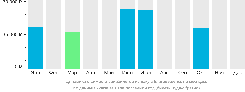 Динамика стоимости авиабилетов из Баку в Благовещенск по месяцам