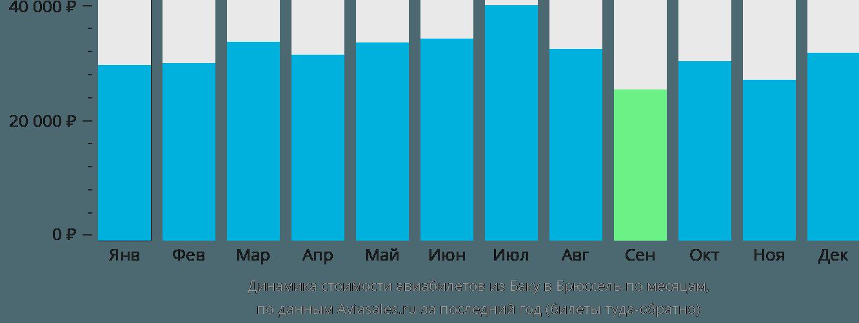 Динамика стоимости авиабилетов из Баку в Брюссель по месяцам