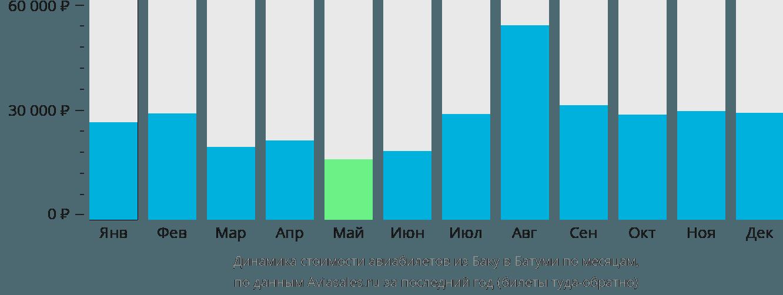 Динамика стоимости авиабилетов из Баку в Батуми по месяцам