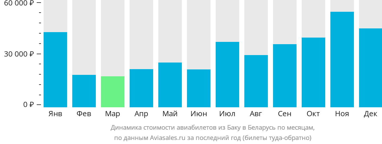 Динамика стоимости авиабилетов из Баку в Беларусь по месяцам