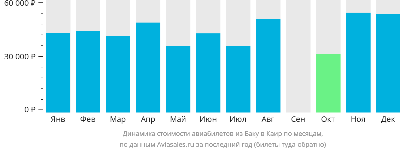 Динамика стоимости авиабилетов из Баку в Каир по месяцам