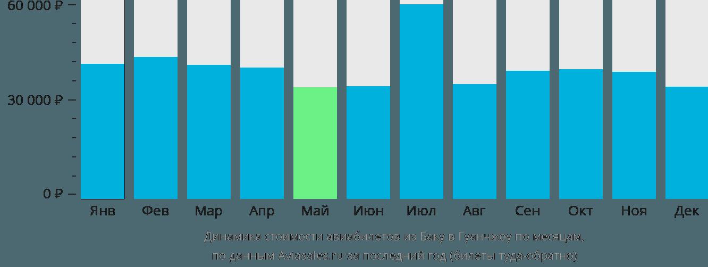 Динамика стоимости авиабилетов из Баку в Гуанчжоу по месяцам