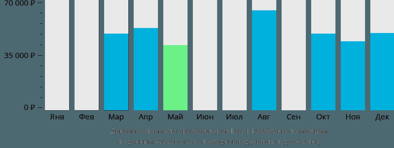 Динамика стоимости авиабилетов из Баку в Касабланку по месяцам