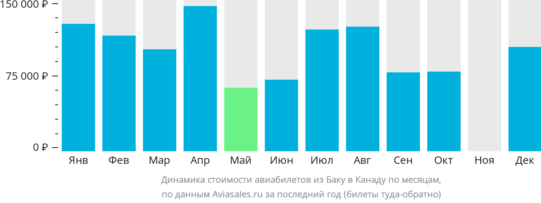 Динамика стоимости авиабилетов из Баку в Канаду по месяцам