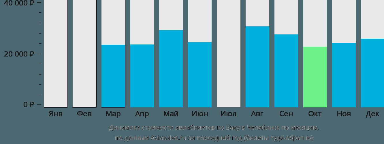 Динамика стоимости авиабилетов из Баку в Челябинск по месяцам