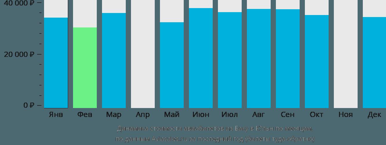 Динамика стоимости авиабилетов из Баку в Кёльн по месяцам