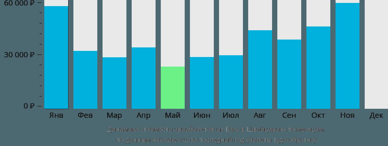 Динамика стоимости авиабилетов из Баку в Швейцарию по месяцам