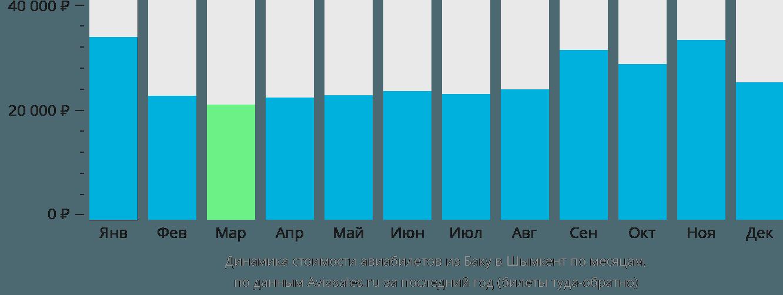 Динамика стоимости авиабилетов из Баку в Шымкент по месяцам