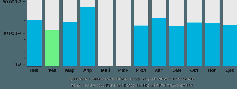 Динамика стоимости авиабилетов из Баку в Коломбо по месяцам