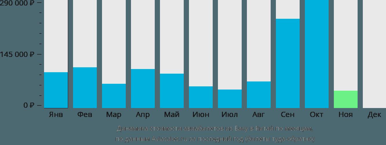 Динамика стоимости авиабилетов из Баку в Китай по месяцам