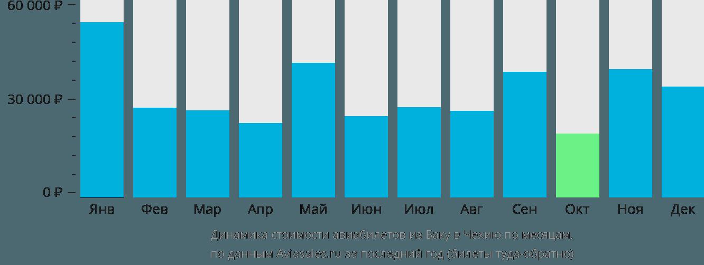 Динамика стоимости авиабилетов из Баку в Чехию по месяцам