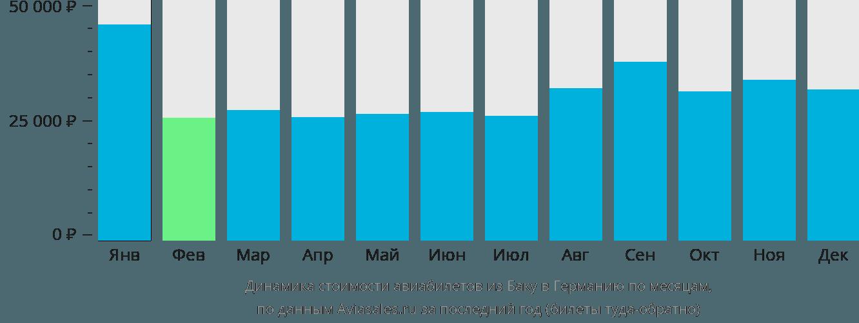 Динамика стоимости авиабилетов из Баку в Германию по месяцам