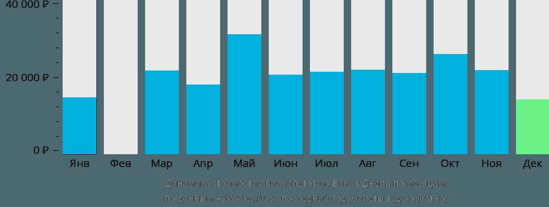 Динамика стоимости авиабилетов из Баку в Днепр по месяцам