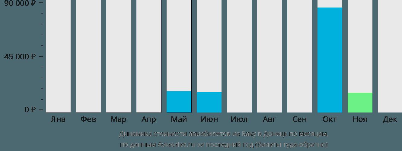 Динамика стоимости авиабилетов из Баку в Донецк по месяцам