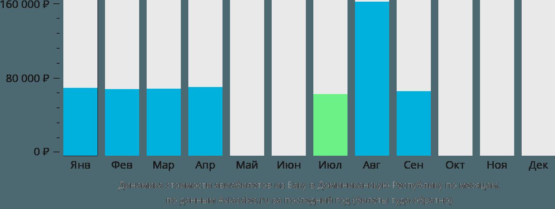 Динамика стоимости авиабилетов из Баку в Доминиканскую Республику по месяцам