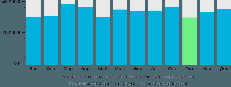 Динамика стоимости авиабилетов из Баку в Дюссельдорф по месяцам
