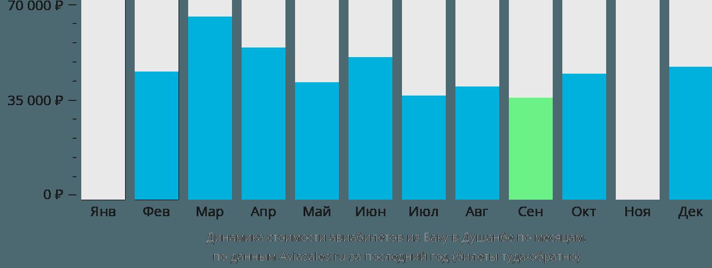 Динамика стоимости авиабилетов из Баку в Душанбе по месяцам