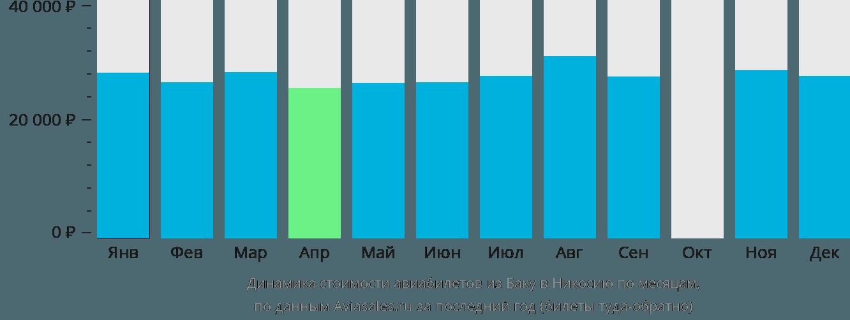 Динамика стоимости авиабилетов из Баку в Никосию по месяцам