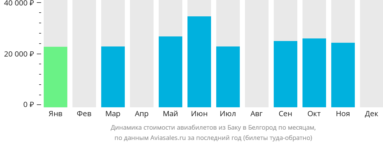 Динамика стоимости авиабилетов из Баку в Белгород по месяцам