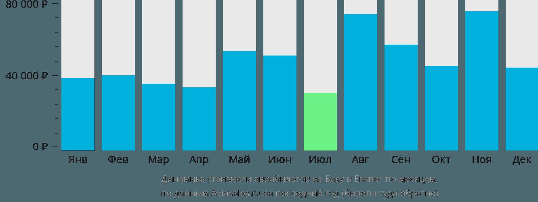 Динамика стоимости авиабилетов из Баку в Египет по месяцам