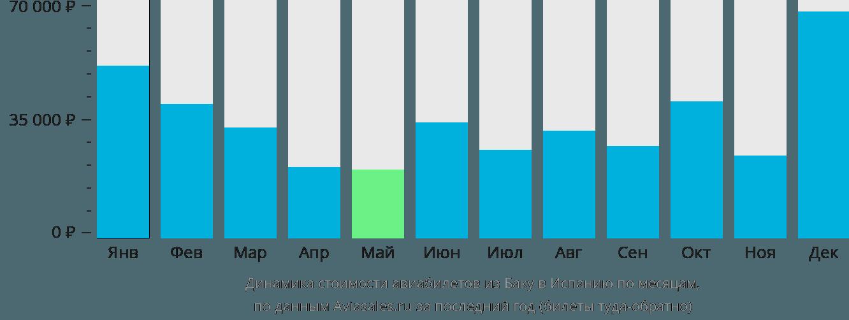 Динамика стоимости авиабилетов из Баку в Испанию по месяцам